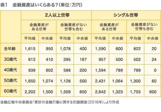 平均 金融 資産